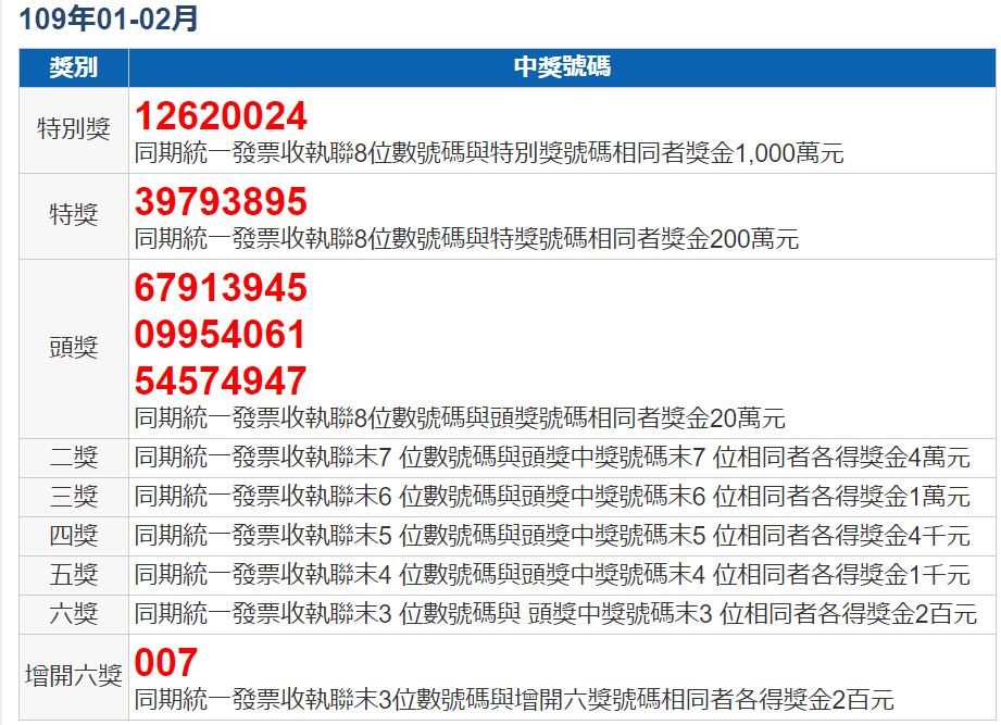 109年01-02月統一發票號碼獎中獎號碼