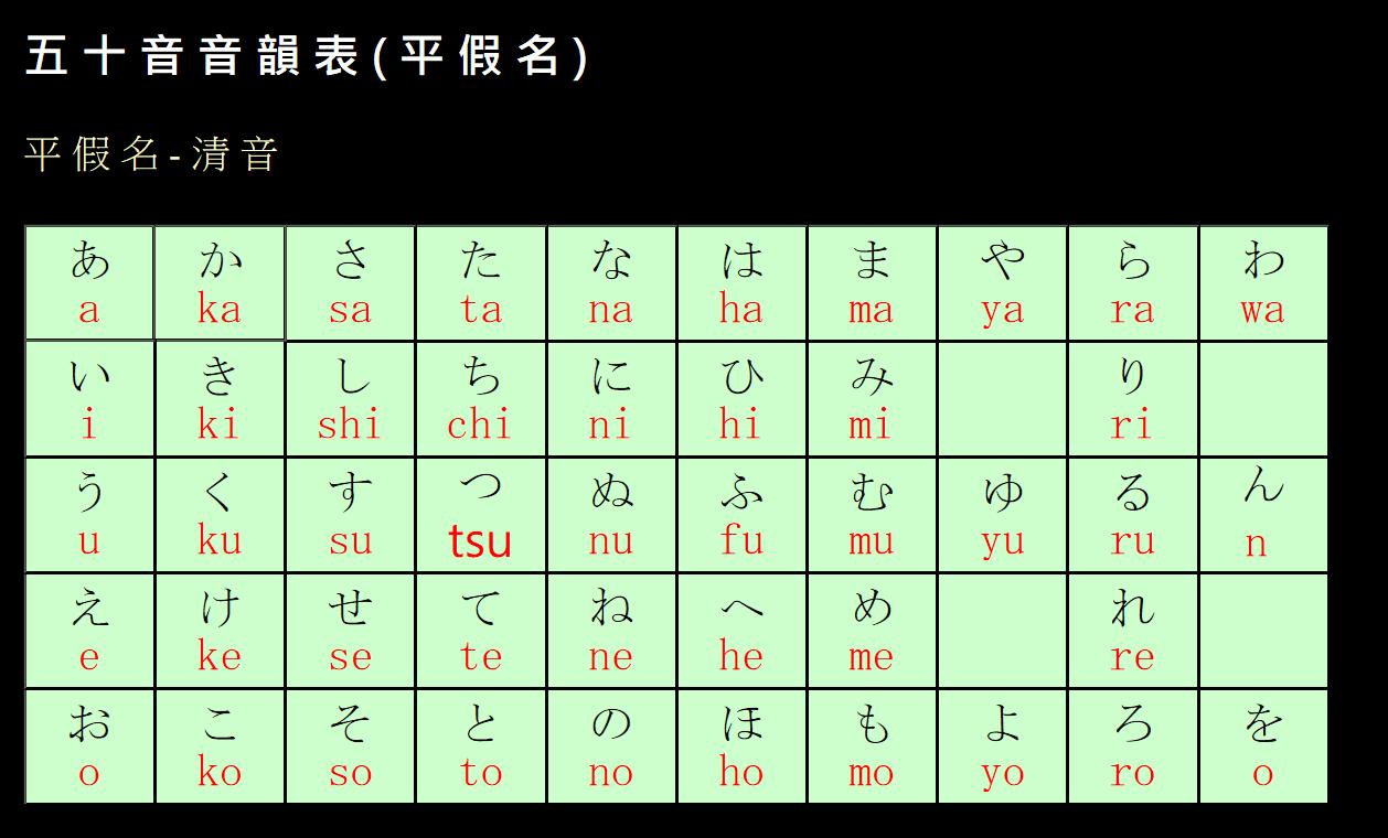 五 十 音 音 韻 表 (平假名、片假名、濁音、半濁音、坳音)