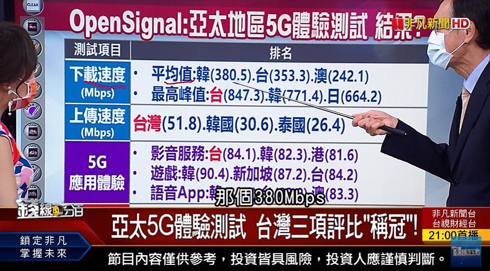 OpenSignal 亞太地區5G體驗測試 評比 台灣(下載峰值.上傳速度.影音服務)三項〝稱冠〞! 台灣5G用戶體驗報告 結果?