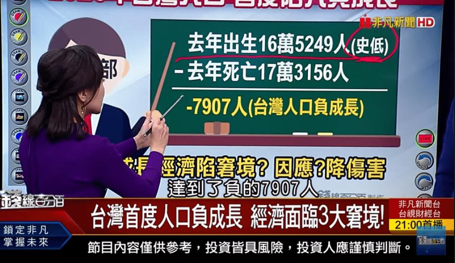 台灣陷人口負成長危機? 經濟面臨3大窘境?!