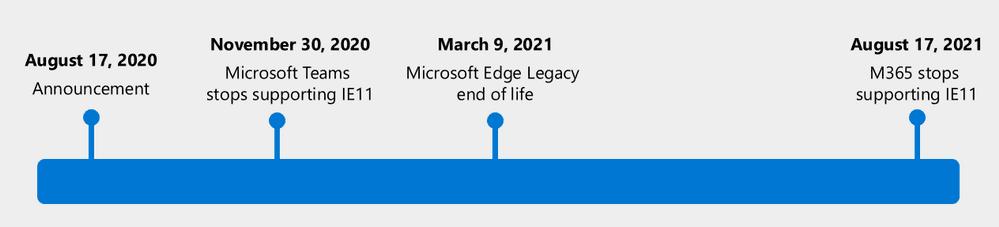 2021/3/10起舊版 Microsoft Edge Legacy 將不再收到任何安全更新
