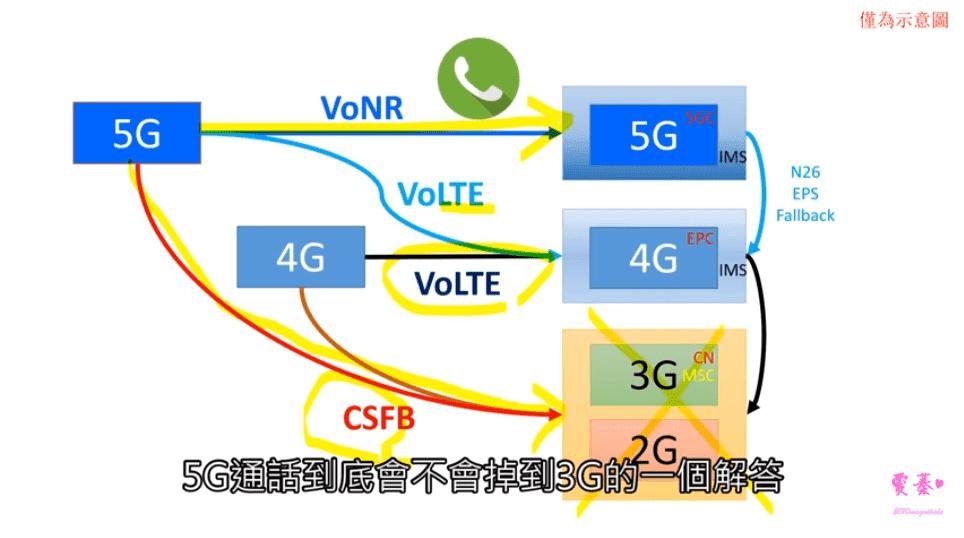 VoLTE、VoNR是什麼?5G通話依然會降到3G嗎?