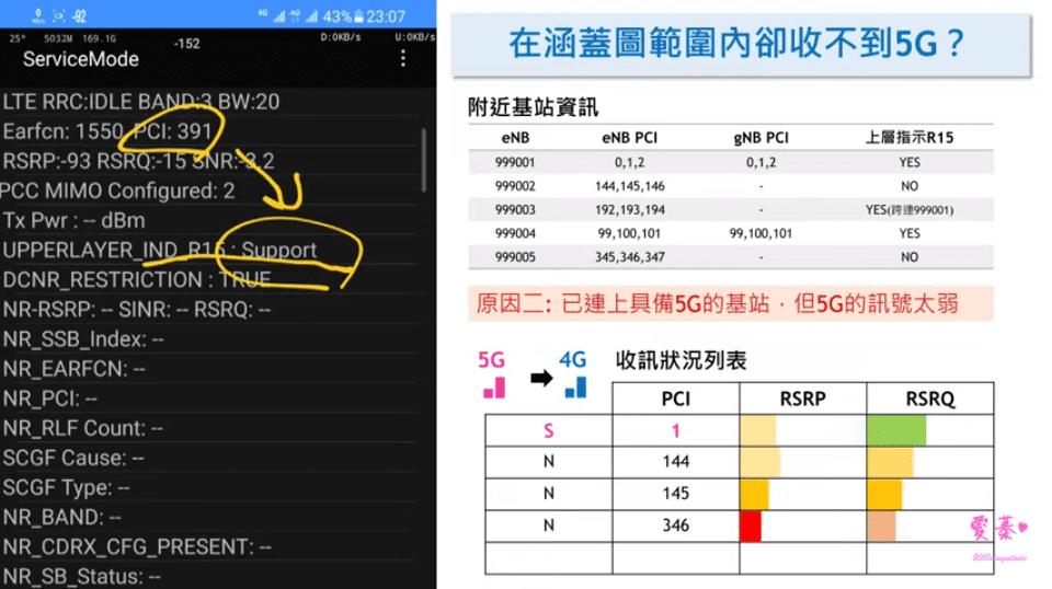 顯示5G不等於連上5G!為什麼你的5G這麼不穩定?NSA、SA?5G常見問題解析