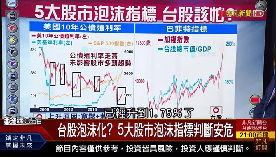 5大股市泡沫指標判斷台股安危! Switch熱賣 台廠樂開懷!