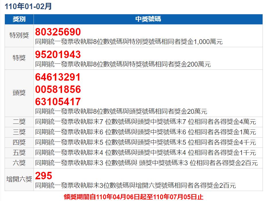 110年1-2月統一發票號碼獎中獎號碼