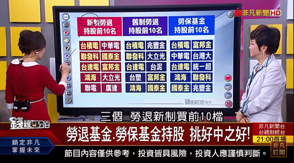 台灣打造5G AIoT創新園區 商機引爆! 勞退基金.勞保基金持股 挑好中之好!