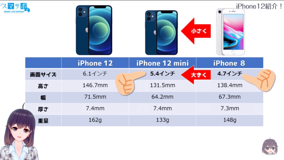 iPhone12の4モデルを解説!iPhone8と比較して見ていこう