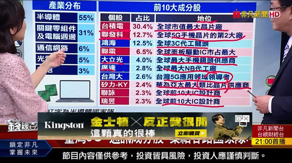 超車全球5G 臺灣5G+通訊指數氣勢旺! 5G ETF唯一配息 「台灣5G+」
