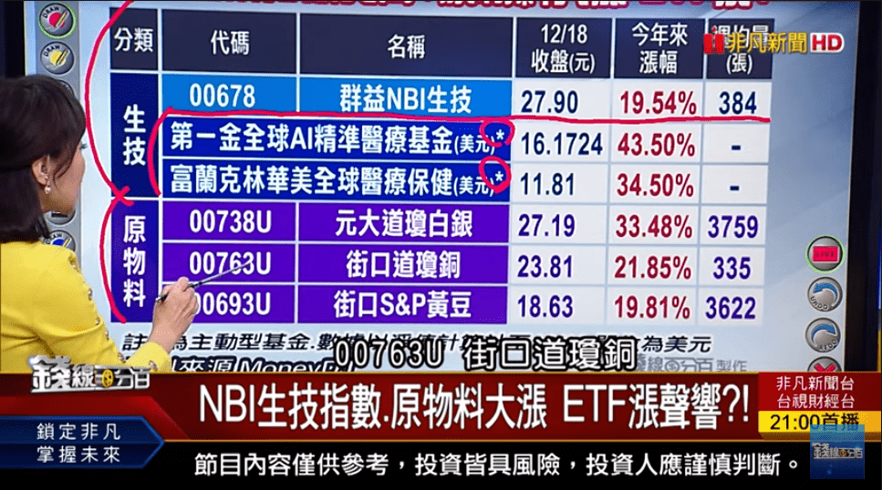 景氣復甦帶旺原物料 NBI生技指數.原物料ETF漲聲響?!